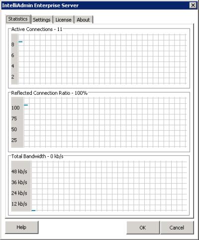 Enterprise Server Stats